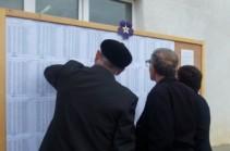 Ժամը 17:00-ի դրությամբ Արցախում քվեարկել է ընտրողների ընդհանուր թվի ավելի քան 61 տոկոսը