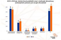 Երևանում բազմաբնակարան շենքերի բնակարանների 1 ք/մ մակերեսի հաշվարկով գները աճել են 2.8 %-ով