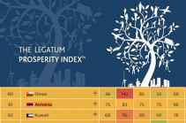 Armenia improves rating in British Legatum Prosperity Index: Armenia's PM