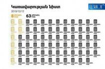 Կառավարության նիստում 63 հարց ընդունվեց առանց զեկուցման և քննարկման