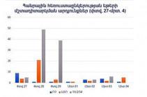 """Media Advocate"" Initiative: Public Television of Armenia conducted a hidden propaganda of the ""YES"" headquarters"