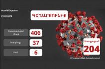 Число подтвержденных случаев заражения коронавирусом в Гегаркунике достигло 406