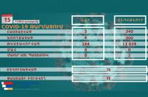 Three new coronavirus cases recorded in Artsakh