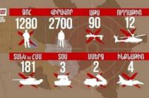 Ադրբեջանական բանակի կորուստները ժամը 18։00-ի դրությամբ. Ինֆոգրաֆիկա