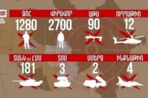 1280 убитых, 2700 раненых, сотни единиц уничтоженной техники – данные о потерях ВС Азербайджана