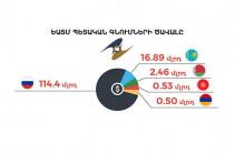 Հայկական ընկերությունները կարող են մասնակցել ԵԱՏՄ անդամ պետություններում իրականացվող պետական և մունիցիպալ գնումներին