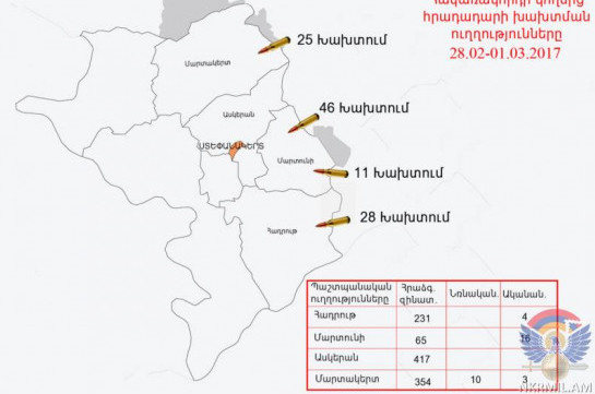 Противник обстрелял карабахско-азербайджанскую линию соприкосновения изРСЗО, минометов игранатометов
