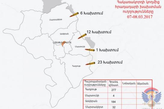 Минобороны НКР: ВСАзербайджана произвели поармянским позициям около 1150 выстрелов