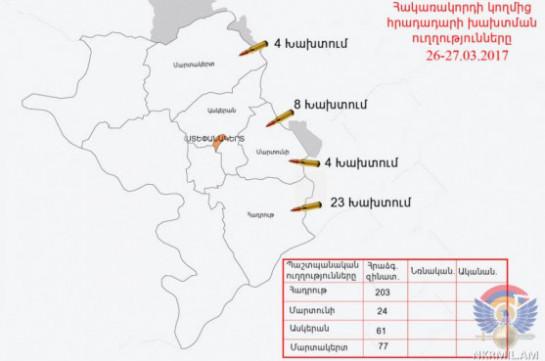 Минобороны Арцаха информирует о неменее 35 нарушениях перемирия