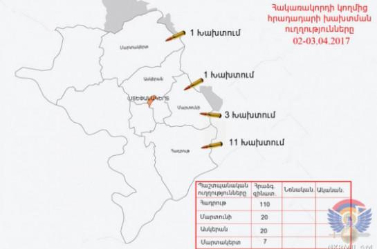 Минобороны НКР: Азербайджан нарушил режим перемирия 20 раз