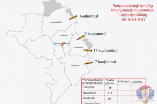 ВСАзербайджана нарушили режим предотвращения огня свыше 30 раз— Минобороны НКР