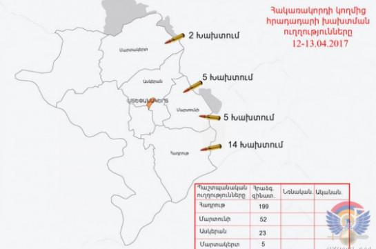 Минобороны НКР: ВСАзербайджана нарушили режим предотвращения огня свыше 30 раз