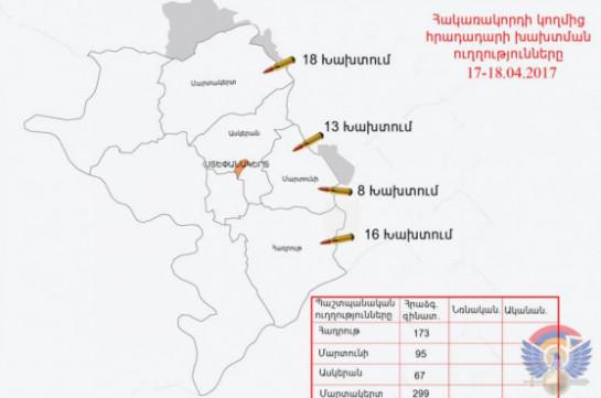 Арцахские передовые подразделения подавили активность азербайджанскихВС