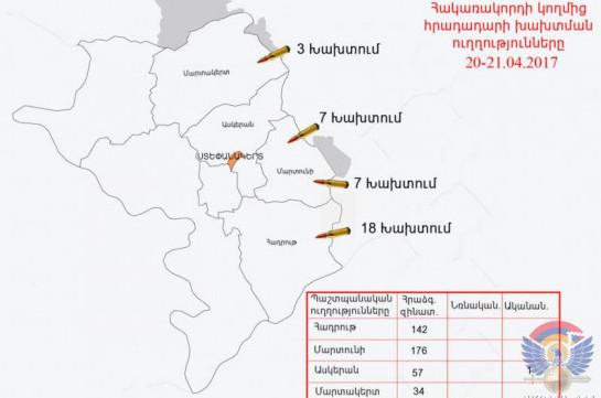 ВСАзербайджана поряду направлений применили снайперское оружие— Минобороны НКР