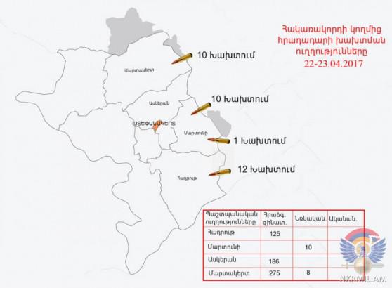 Ադրբեջանի զինուժը հրադադարի պահպանման ռեժիմը խախտել է շուրջ 35 անգամ