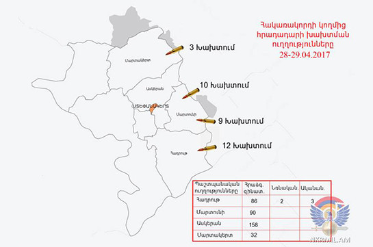 Нагорный Карабах насчитал 25 обстрелов состороны Азербайджана