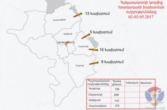 ВСАзербайджана произвели внаправлении армянских позиций НКР свыше 460 выстрелов