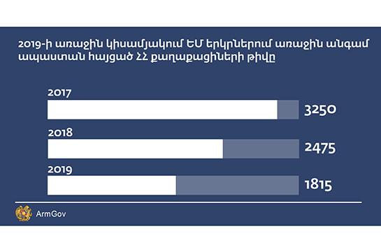 ԵՄ երկրներում առաջին անգամ ապաստան հայցած ՀՀ քաղաքացիների թիվը նվազել է. Փաշինյան