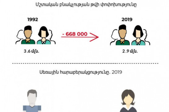 2019 registers lowest number of population in independent Armenia: Hetq.am