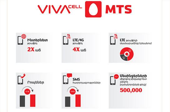4G/LTE թրաֆիկի քառապատիկ աճ՝ ՎիվաՍել-ՄՏՍ-ի ցանցում, Նոր տարվա նախօրեին ու առաջին օրը` նախորդ տարվա նույն շրջանի համեմատությամբ