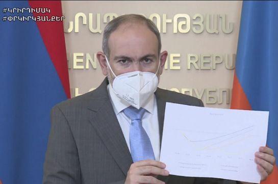 Пашинян: Мы все нуждаемся в рестарте противоэпидемиологического поведения