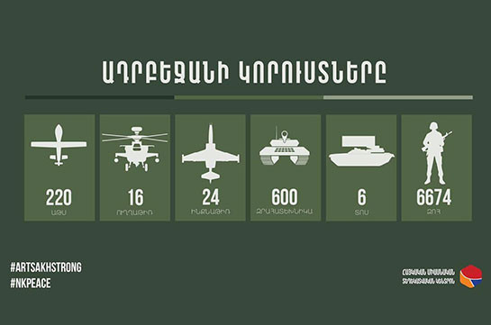 Общее число погибших азербайджанских военных достигло 6 674, уничтожено 220 БПЛА, 16 вертолетов