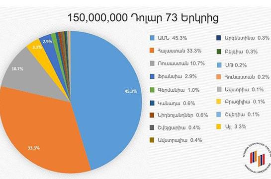 В поддержку Арцаха поступили пожертвования из 73 стран мира – Всеармянский фонд «Айастан»
