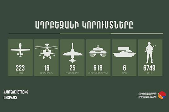 ВС Азербайджана потеряли убитыми 6 749 человек, уничтожено 223 беспилотника, 16 вертолетов, 25 самолетов
