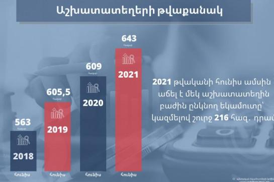 2021թ. հունիսին Հայաստանում ևս աշխատատեղերի ամենաբարձր ցուցանիշն է գրանցվել